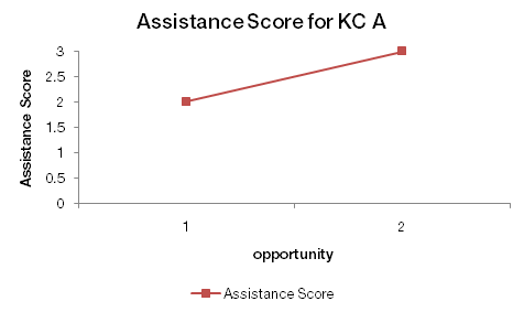 Assistance Score learning curve example